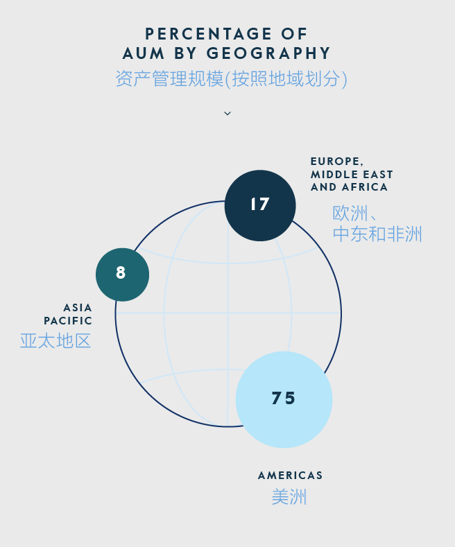 AUM by Geography stats