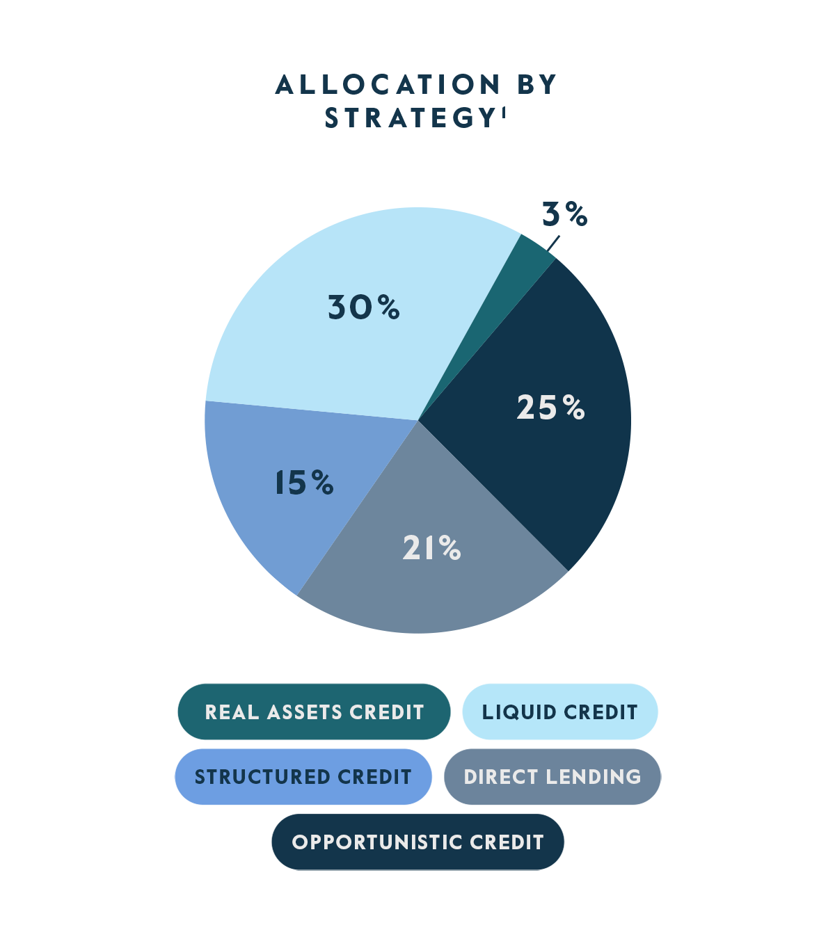 Allocation by Strategy Chart