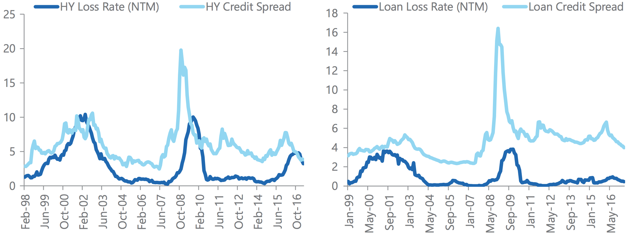 Capturing the Credit Risk Premium | The Carlyle Group