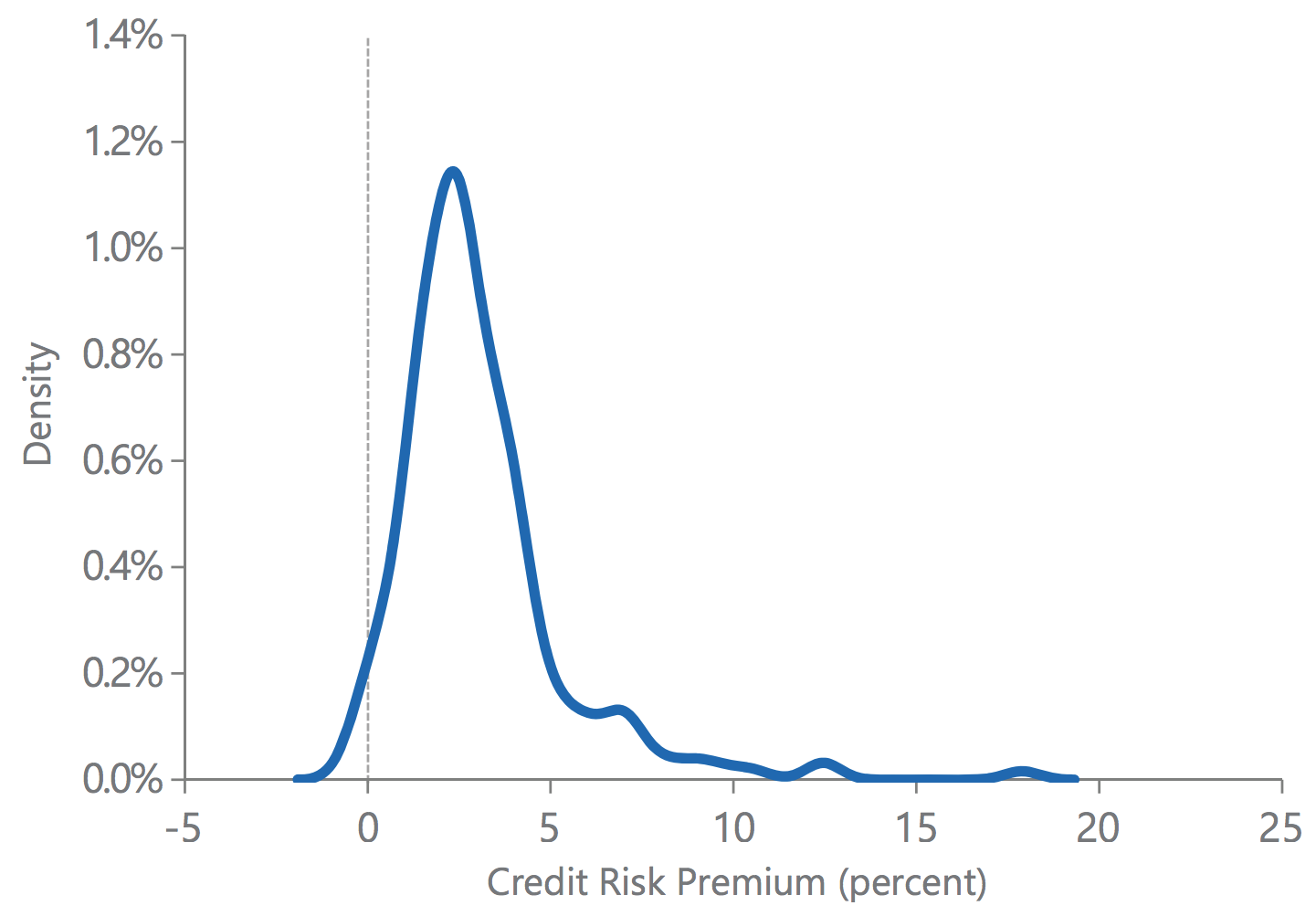 Risk managing measuring pdf credit and