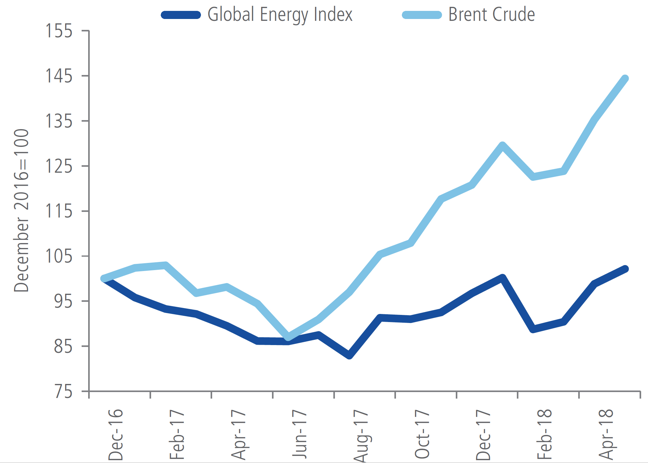 Figure 4. Energy Stocks Lag Brent Crude by 40% Since End of 2016