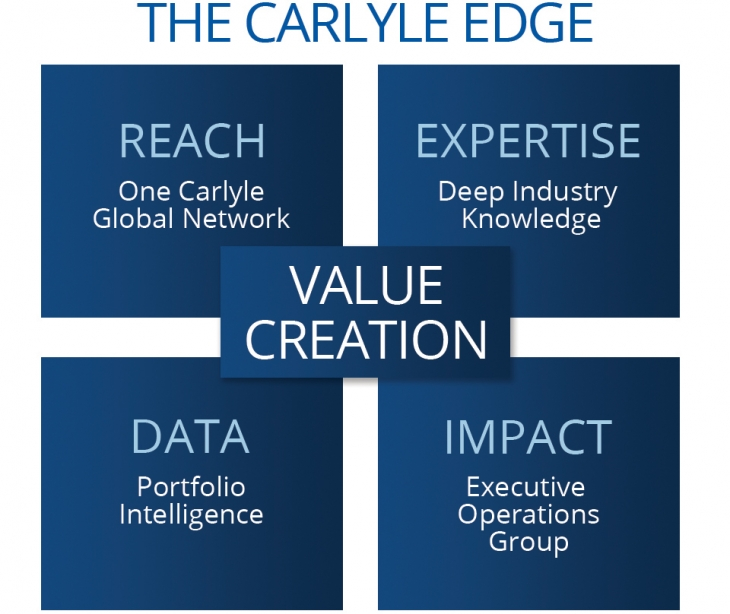 The Carlyle Edge