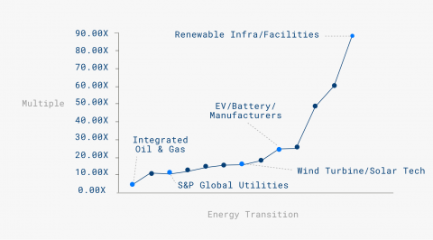 renewable infra facilities graph