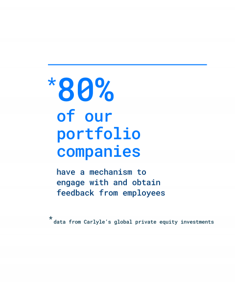 80% of our portfolio companies have a mechanism to engage with and obtain feedback from employees