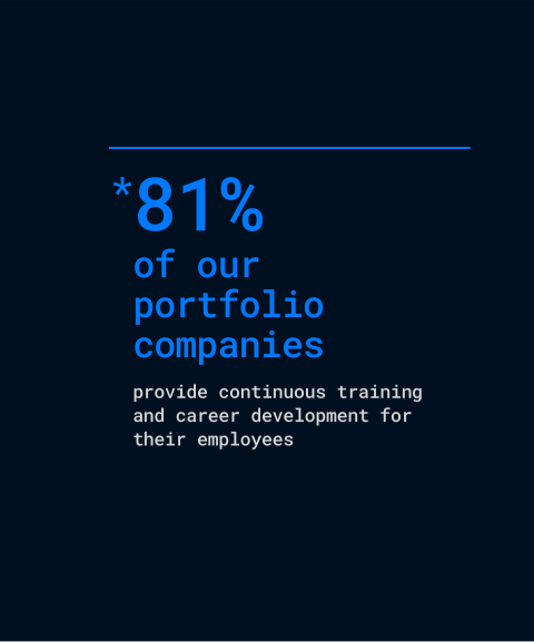 81% of our portfolio companies provide continuous training and career development for their employees