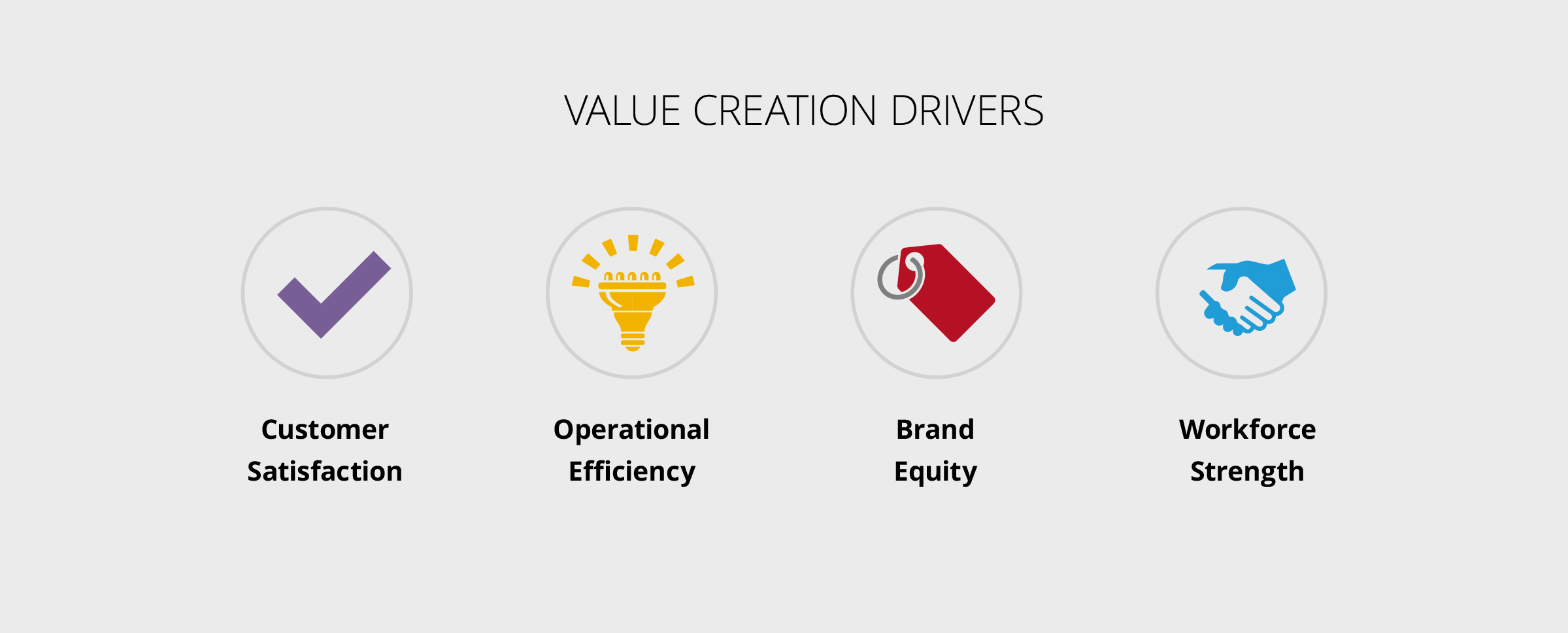 Value Creation Drivers